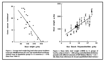 Graphs 1 (left), 2 (right): The inversely proportional relationship between stool weight and colon cancer incidents and the proportional of non-starch polysaccharides and stool weight (7).